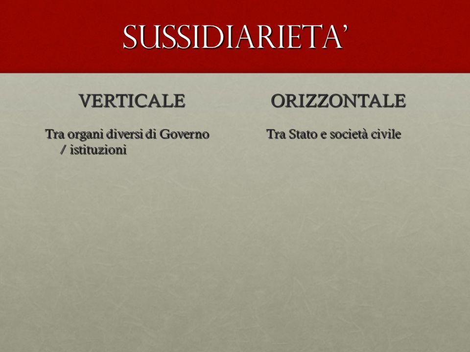 SUSSIDIARIETA VERTICALE Tra organi diversi di Governo / istituzioni ORIZZONTALE Tra Stato e società civile