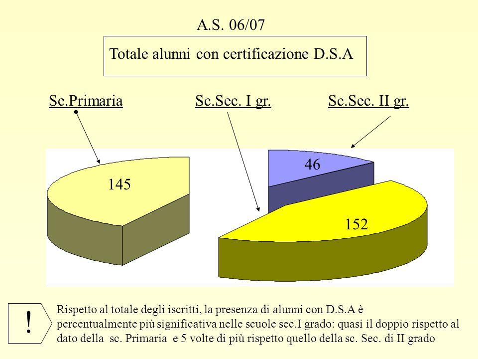 A.S. 06/07 Totale alunni con certificazione D.S.A Sc.PrimariaSc.Sec. I gr.Sc.Sec. II gr. 145 46 152 Rispetto al totale degli iscritti, la presenza di