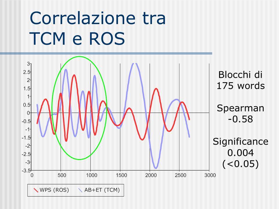 Correlazione tra TCM e ROS Blocchi di 175 words Spearman -0.58 Significance 0.004 (<0.05)