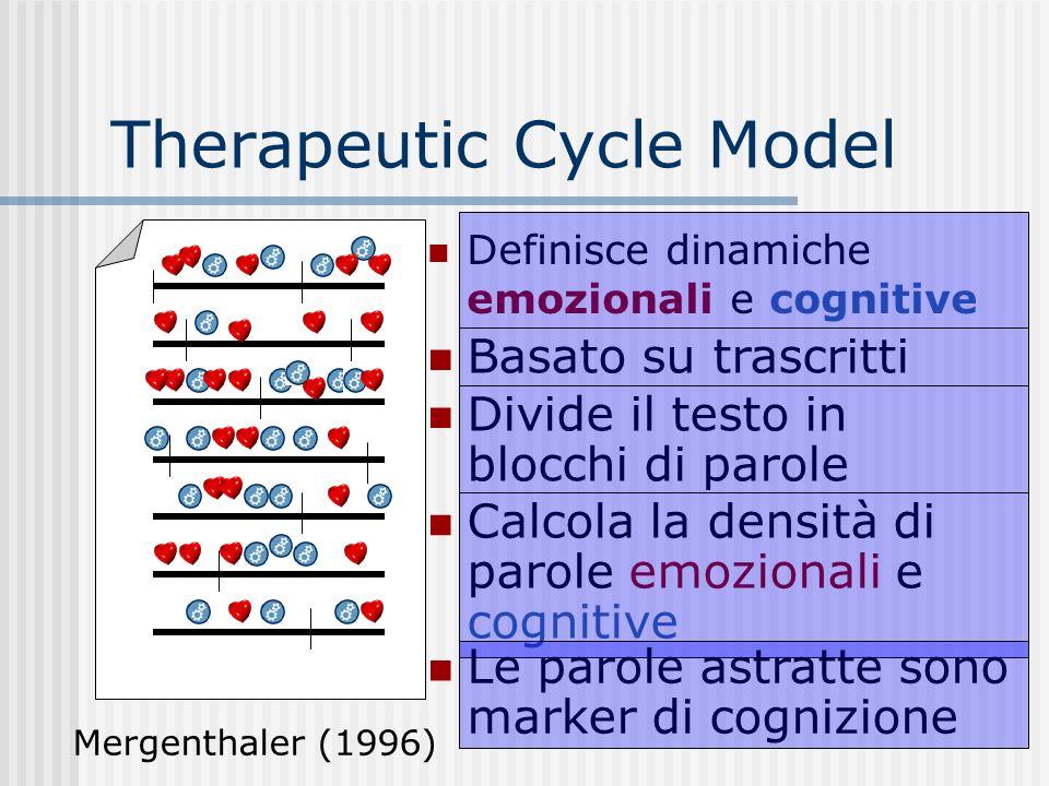 Divide il testo in blocchi di parole Therapeutic Cycle Model Definisce dinamiche emozionali e cognitive Basato su trascritti Calcola la densità di parole emozionali e cognitive Le parole astratte sono marker di cognizione Mergenthaler (1996)