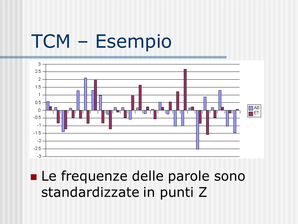 Altre statistiche Il valore del ROS varia molto più rapidamente dei valori del TCM (Il problema della scala temporale) Pochi dati disponibili (pochi blocchi di parole per ogni seduta)