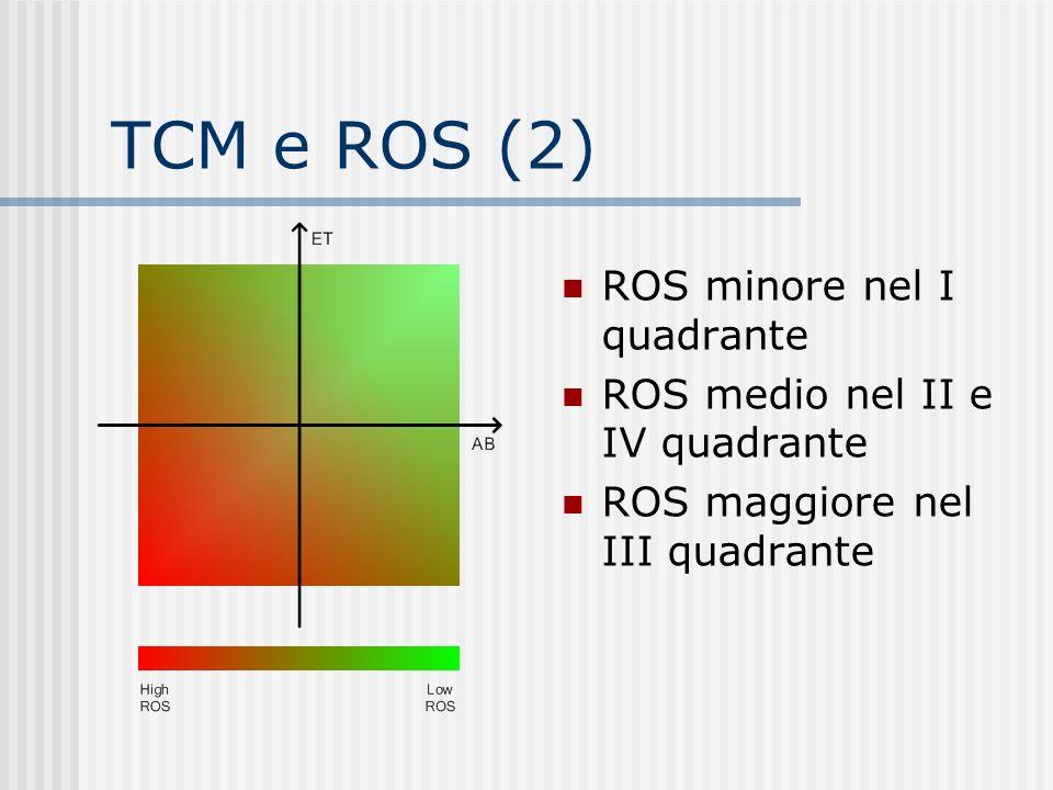TCM e ROS (2) ROS minore nel I quadrante ROS medio nel II e IV quadrante ROS maggiore nel III quadrante