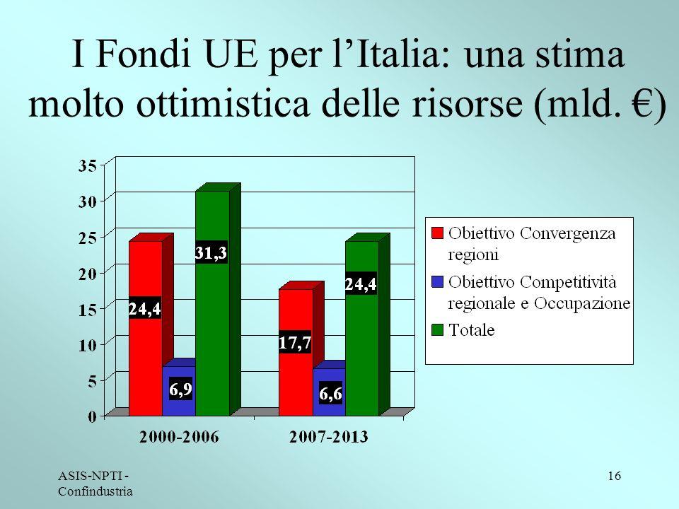 ASIS-NPTI - Confindustria 16 I Fondi UE per lItalia: una stima molto ottimistica delle risorse (mld.
