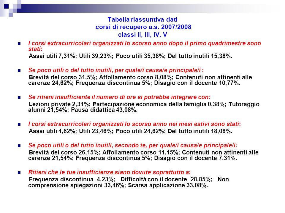 Tabella riassuntiva dati corsi di recupero a.s. 2007/2008 classi II, III, IV, V I corsi extracurricolari organizzati lo scorso anno dopo il primo quad