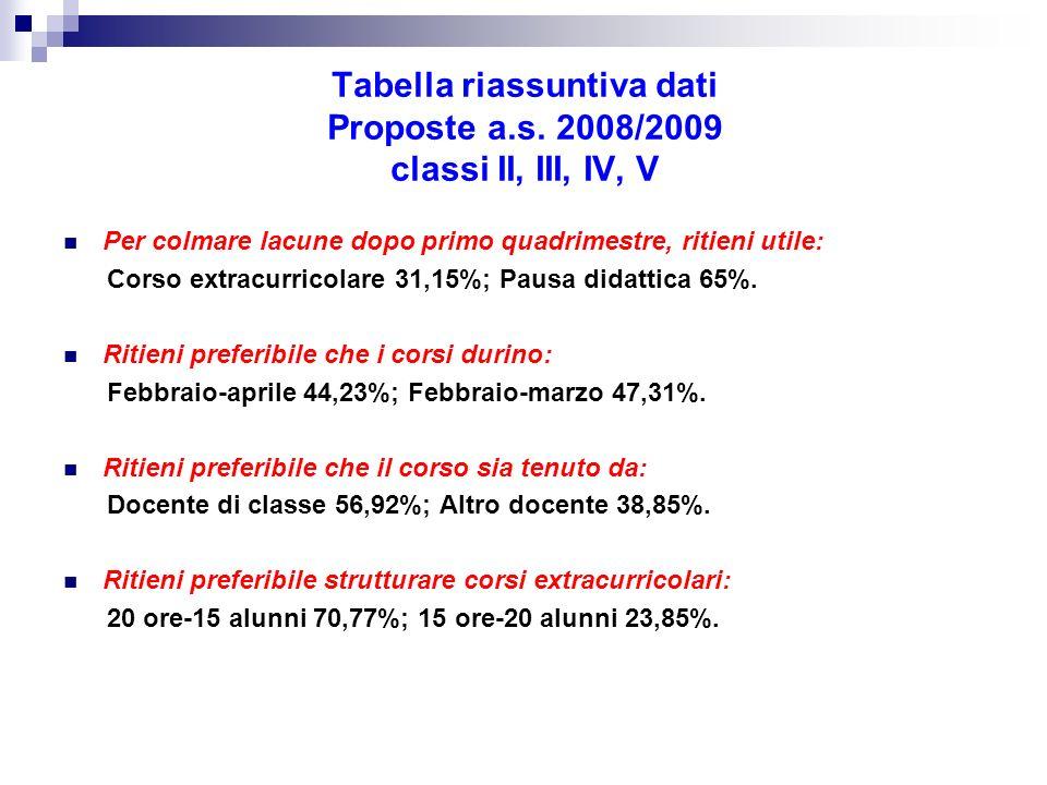 Tabella riassuntiva dati Proposte a.s. 2008/2009 classi II, III, IV, V Per colmare lacune dopo primo quadrimestre, ritieni utile: Corso extracurricola