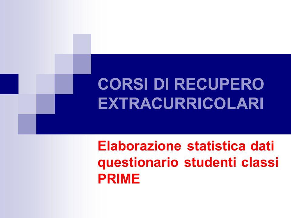 CORSI DI RECUPERO EXTRACURRICOLARI Elaborazione statistica dati questionario studenti classi PRIME