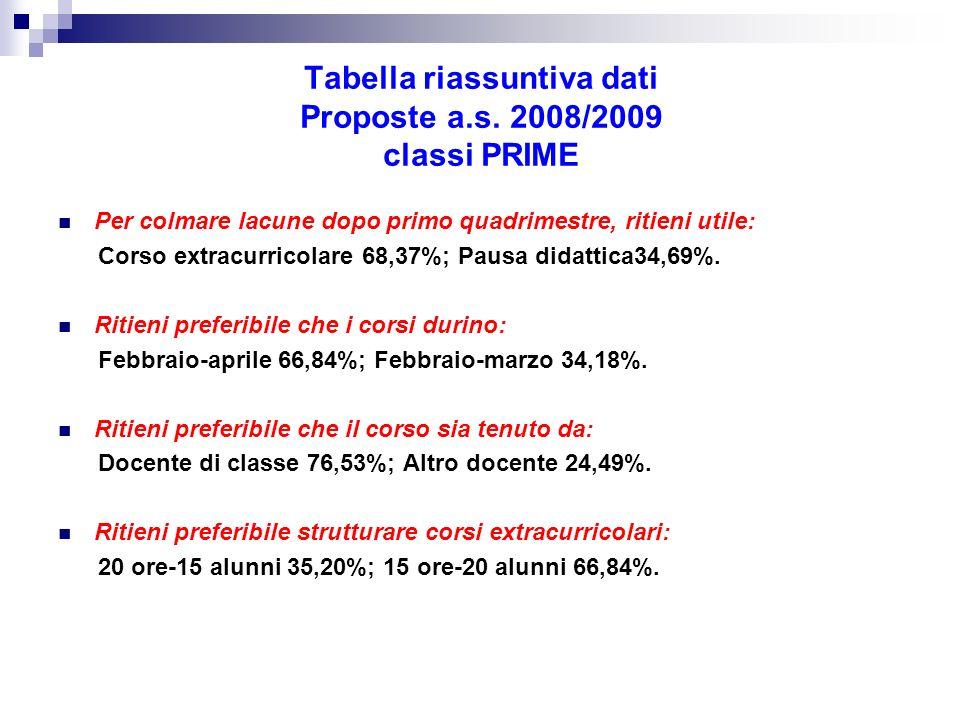 Tabella riassuntiva dati Proposte a.s. 2008/2009 classi PRIME Per colmare lacune dopo primo quadrimestre, ritieni utile: Corso extracurricolare 68,37%