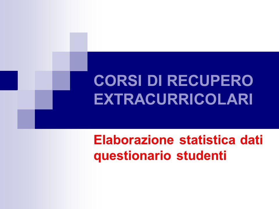 CORSI DI RECUPERO EXTRACURRICOLARI Elaborazione statistica dati questionario studenti