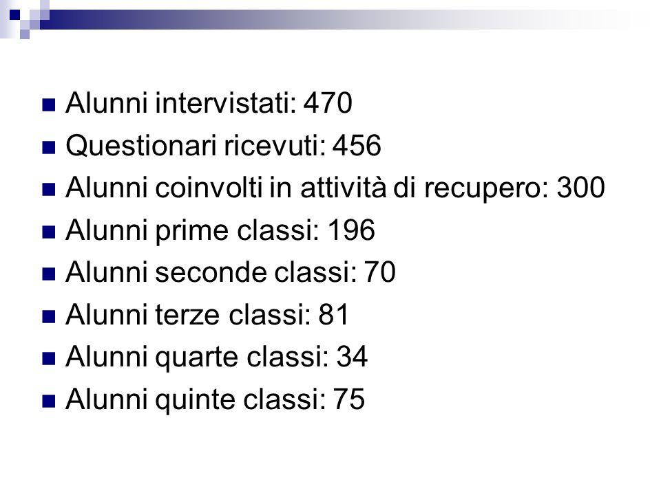 Alunni intervistati: 470 Questionari ricevuti: 456 Alunni coinvolti in attività di recupero: 300 Alunni prime classi: 196 Alunni seconde classi: 70 Alunni terze classi: 81 Alunni quarte classi: 34 Alunni quinte classi: 75