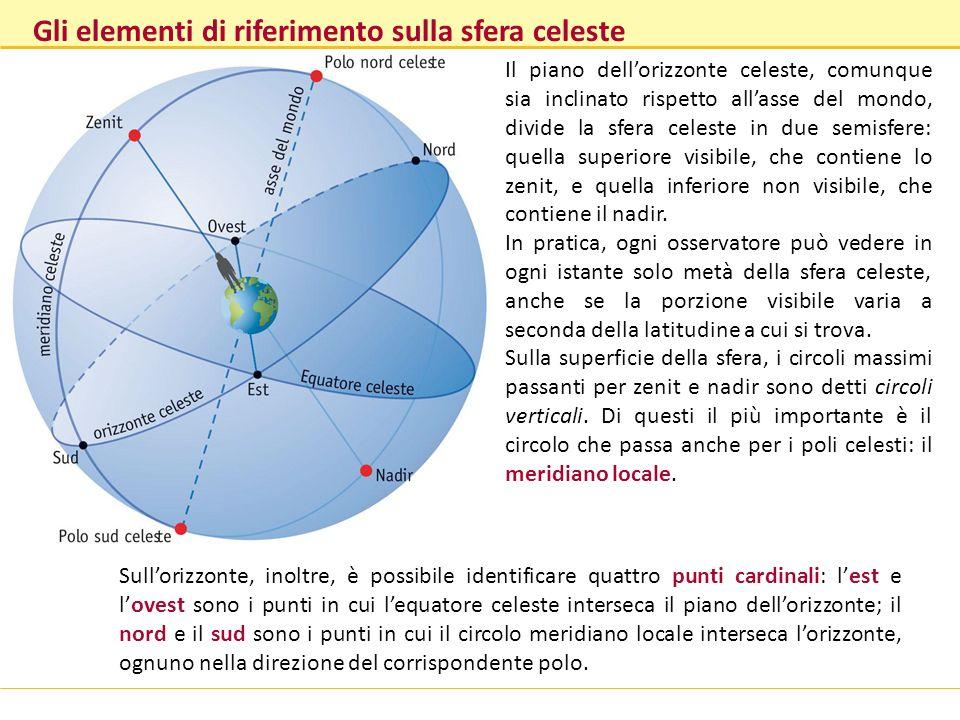 Gli elementi di riferimento sulla sfera celeste Il piano dellorizzonte celeste, comunque sia inclinato rispetto allasse del mondo, divide la sfera cel