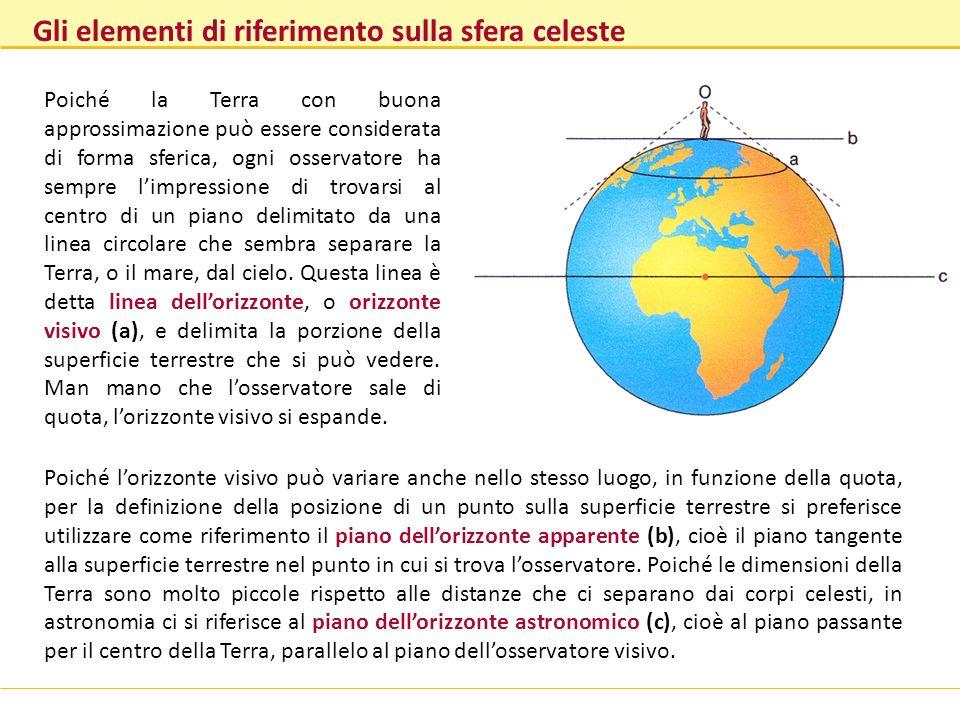 Gli elementi di riferimento sulla sfera celeste Poiché la Terra con buona approssimazione può essere considerata di forma sferica, ogni osservatore ha