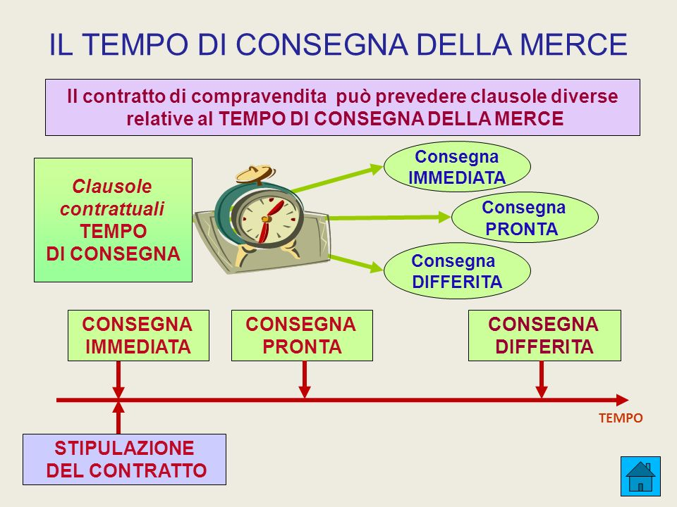 IL TEMPO DI CONSEGNA DELLA MERCE Il contratto di compravendita può prevedere clausole diverse relative al TEMPO DI CONSEGNA DELLA MERCE Consegna PRONT