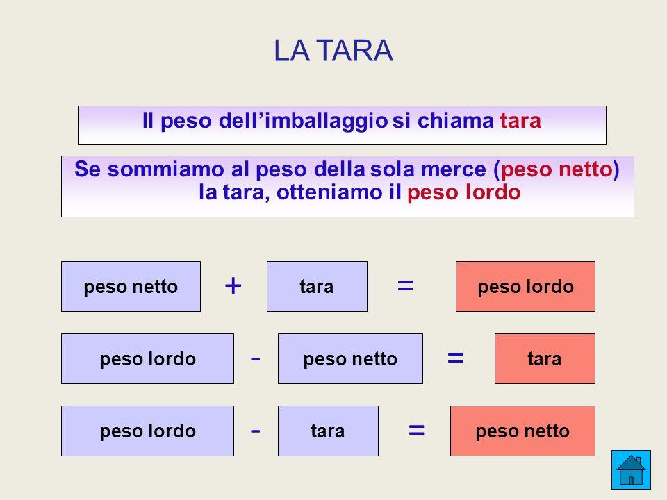 + Il peso dellimballaggio si chiama tara Se sommiamo al peso della sola merce (peso netto) la tara, otteniamo il peso lordo peso nettotara LA TARA = p