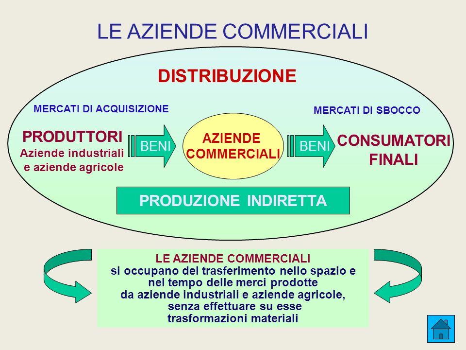 PRODUTTORI Aziende industriali e aziende agricole BENI CONSUMATORI FINALI MERCATI DI ACQUISIZIONE MERCATI DI SBOCCO DISTRIBUZIONE LE AZIENDE COMMERCIALI si occupano del trasferimento nello spazio e nel tempo delle merci prodotte da aziende industriali e aziende agricole, senza effettuare su esse trasformazioni materiali LE AZIENDE COMMERCIALI AZIENDE COMMERCIALI PRODUZIONE INDIRETTA