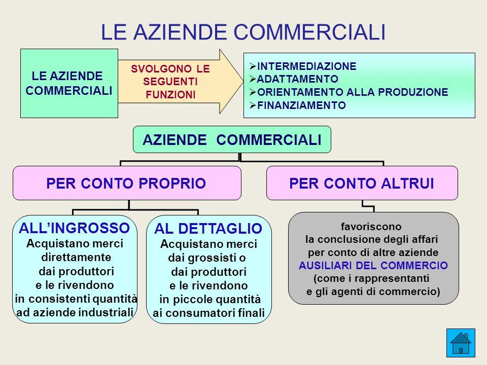 LE AZIENDE COMMERCIALI INTERMEDIAZIONE ADATTAMENTO ORIENTAMENTO ALLA PRODUZIONE FINANZIAMENTO SVOLGONO LE SEGUENTI FUNZIONI LE AZIENDE COMMERCIALI AZI