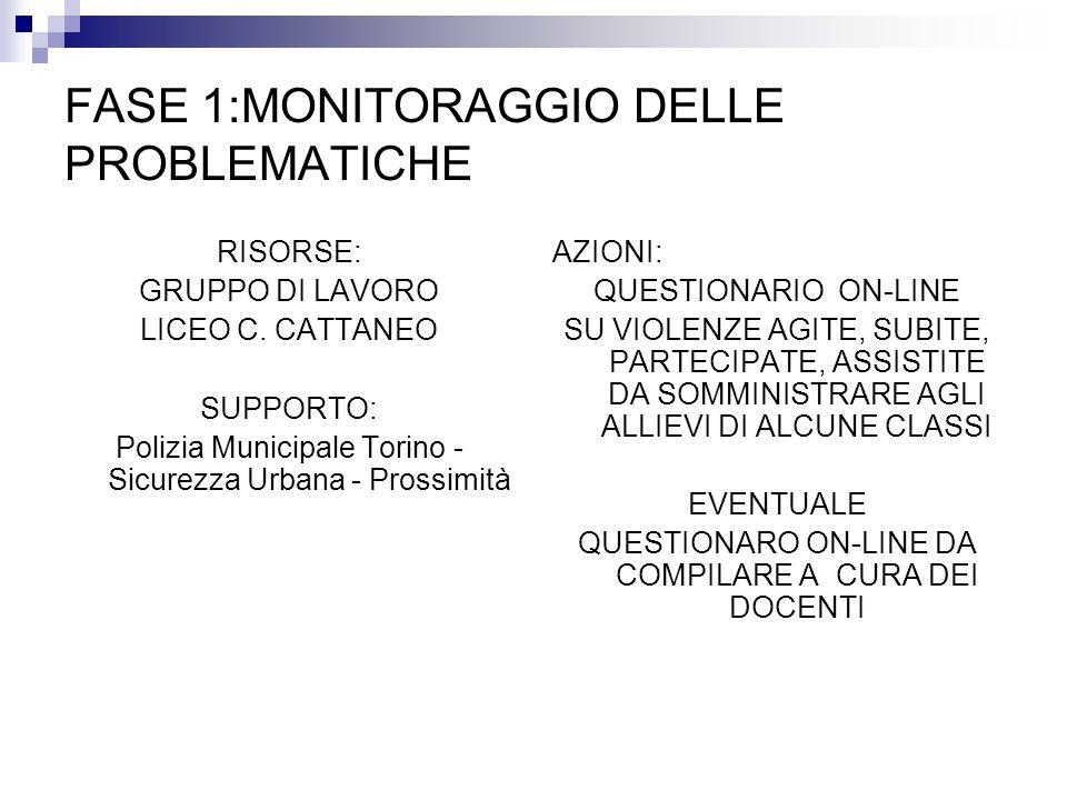 RISORSE: GRUPPO DI LAVORO LICEO C. CATTANEO SUPPORTO: Polizia Municipale Torino - Sicurezza Urbana - Prossimità AZIONI: QUESTIONARIO ON-LINE SU VIOLEN