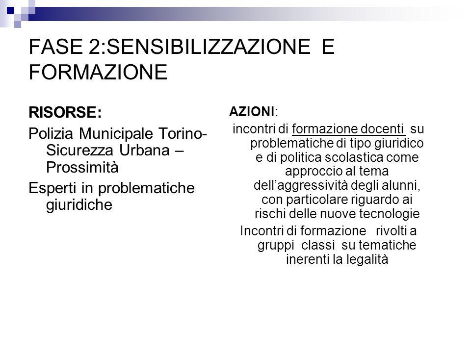 FASE 2:SENSIBILIZZAZIONE E FORMAZIONE RISORSE: Polizia Municipale Torino- Sicurezza Urbana – Prossimità Esperti in problematiche giuridiche AZIONI: in
