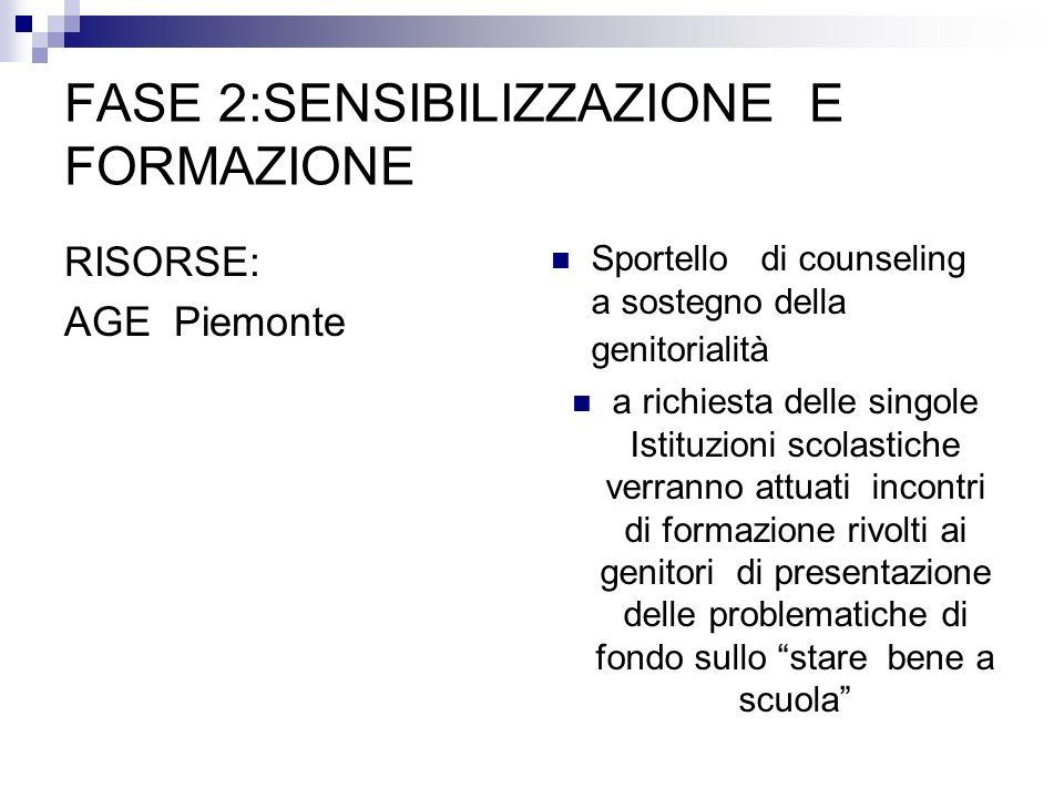 FASE 2:SENSIBILIZZAZIONE E FORMAZIONE RISORSE: AGE Piemonte Sportello di counseling a sostegno della genitorialità a richiesta delle singole Istituzio