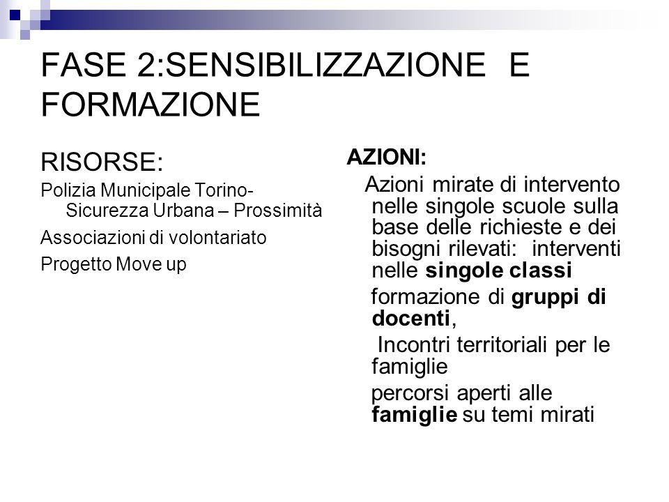 FASE 2:SENSIBILIZZAZIONE E FORMAZIONE RISORSE: Polizia Municipale Torino- Sicurezza Urbana – Prossimità Associazioni di volontariato Progetto Move up