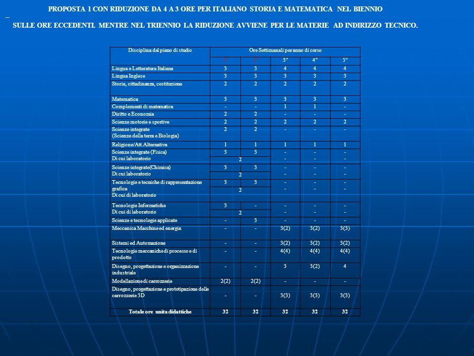 Disciplina del piano di studioOre Settimanali per anno di corso 1°2°3°4°5° Lingua e Letteratura Italiana33444 Lingua Inglese33333 Storia, cittadinanza