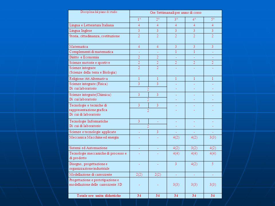 Disciplina del piano di studio Ore Settimanali per anno di corso 1°2°3°4°5° Lingua e Letteratura Italiana44444 Lingua Inglese33333 Storia, cittadinanz