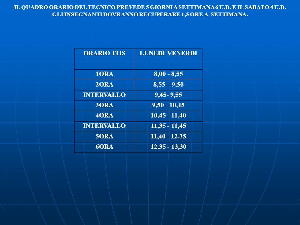 ORARIO ITISLUNEDI VENERDI 1ORA8,00 - 8,55 2ORA8,55 – 9,50 INTERVALLO9,45- 9,55 3ORA9,50 - 10,45 4ORA10,45 - 11,40 INTERVALLO11,35 - 11,45 5ORA11,40 -