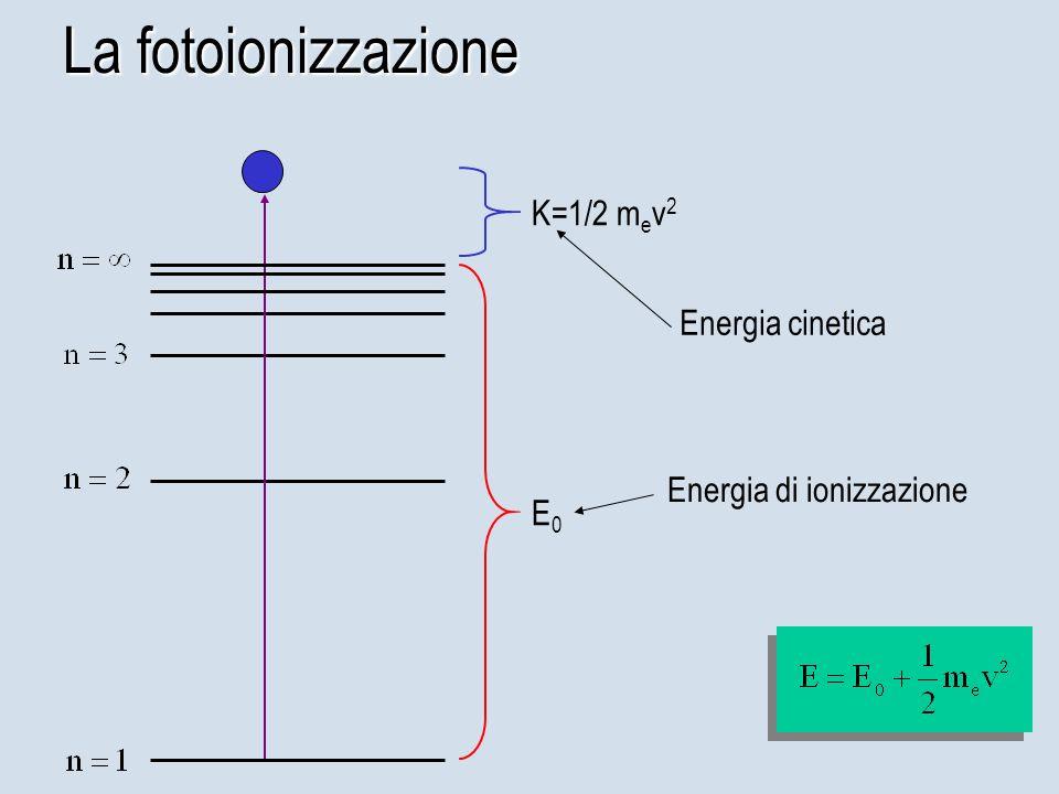 La fotoionizzazione E0E0 K=1/2 m e v 2 Energia cinetica Energia di ionizzazione