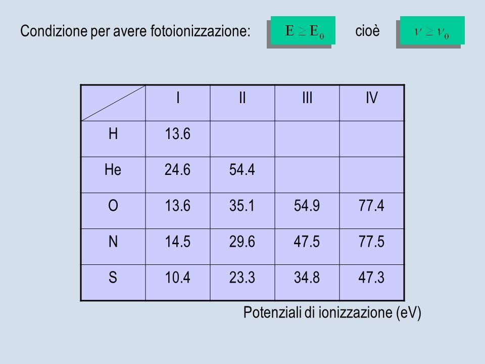 Condizione per avere fotoionizzazione: IIIIIIIV H13.6 He24.654.4 O13.635.154.977.4 N14.529.647.577.5 S10.423.334.847.3 Potenziali di ionizzazione (eV)