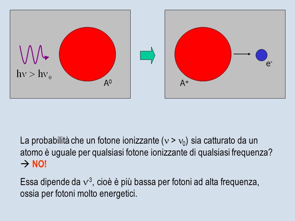 A0A0 e-e- A+A+ La probabilità che un fotone ionizzante ( > 0 ) sia catturato da un atomo è uguale per qualsiasi fotone ionizzante di qualsiasi frequen