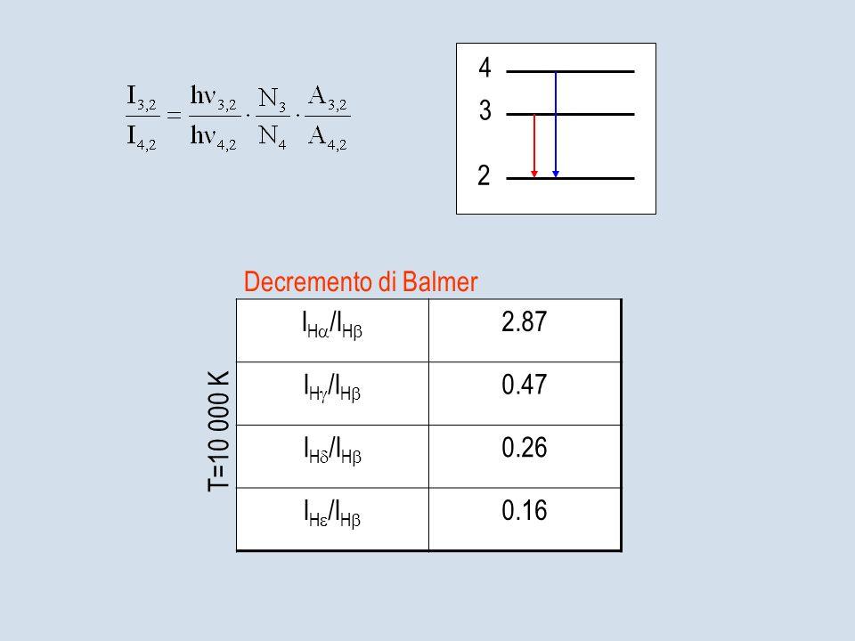 2 4 3 Decremento di Balmer I H /I H 2.87 I H /I H 0.47 I H /I H 0.26 I H /I H 0.16 T=10 000 K