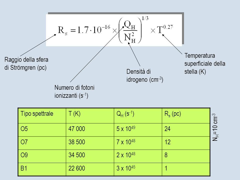 Raggio della sfera di Strömgren (pc) Numero di fotoni ionizzanti (s -1 ) Densità di idrogeno (cm -3 ) Temperatura superficiale della stella (K) Tipo s