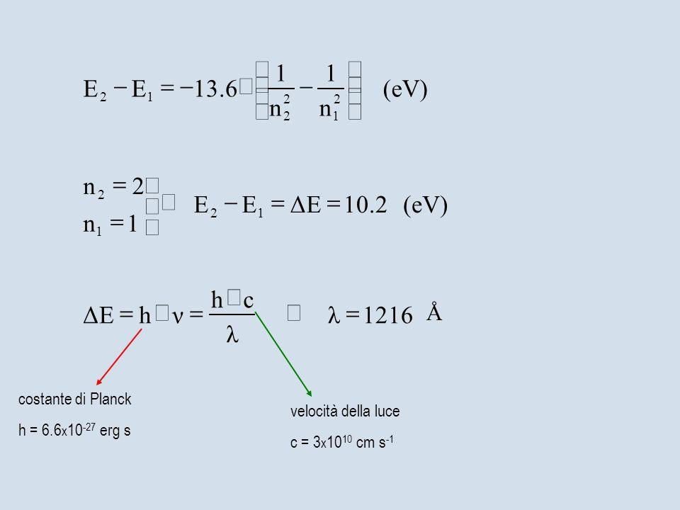 λ velocità della luce c = 3 x 10 10 cm s -1 1216λ ch νhΔE (eV)10.2ΔEEE 1n 2n (eV) n 1 n 1 13.6EE 12 1 2 2 1 2 2 12 Å costante di Planck h = 6.6 x 10 -