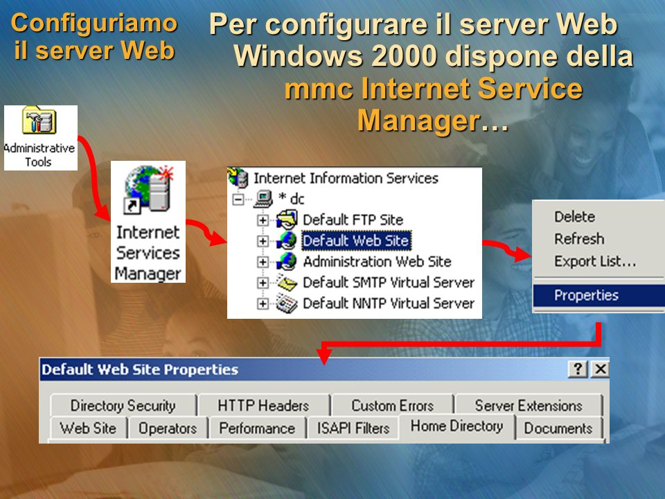 Configuriamo il server Web Per configurare il server Web Windows 2000 dispone della mmc Internet Service Manager…