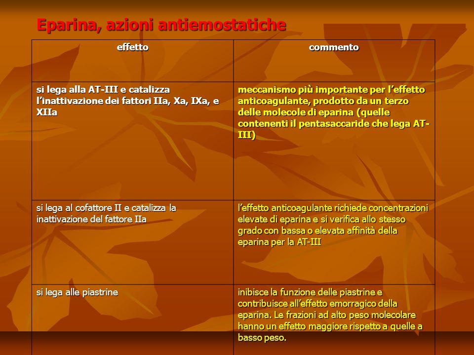 Eparina, azioni antiemostatiche effettocommento si lega alla AT-III e catalizza linattivazione dei fattori IIa, Xa, IXa, e XIIa meccanismo più importante per leffetto anticoagulante, prodotto da un terzo delle molecole di eparina (quelle contenenti il pentasaccaride che lega AT- III) si lega al cofattore II e catalizza la inattivazione del fattore IIa leffetto anticoagulante richiede concentrazioni elevate di eparina e si verifica allo stesso grado con bassa o elevata affinità della eparina per la AT-III si lega alle piastrine inibisce la funzione delle piastrine e contribuisce alleffetto emorragico della eparina.