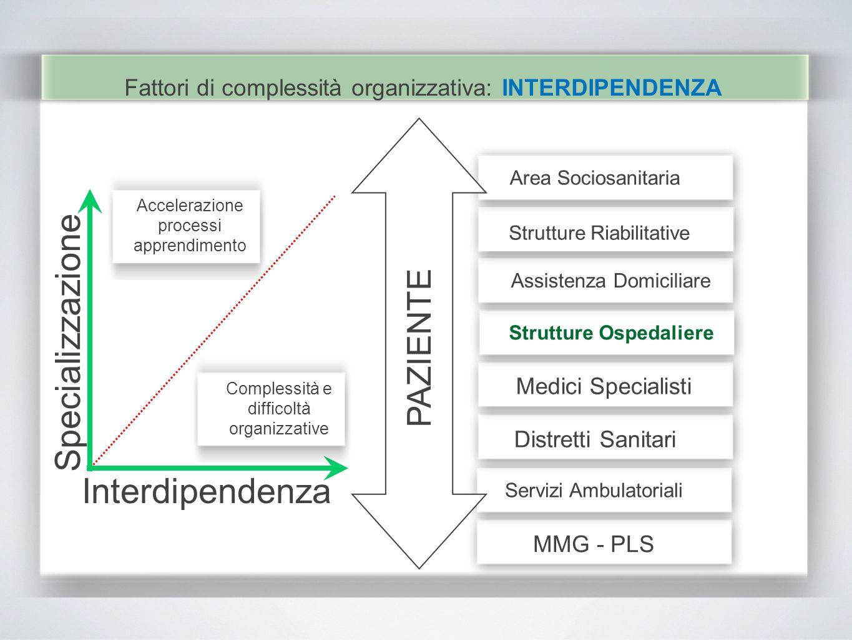 Fattori di complessità organizzativa: INTERDIPENDENZA Specializzazione Interdipendenza Accelerazione processi apprendimento Complessità e difficoltà o