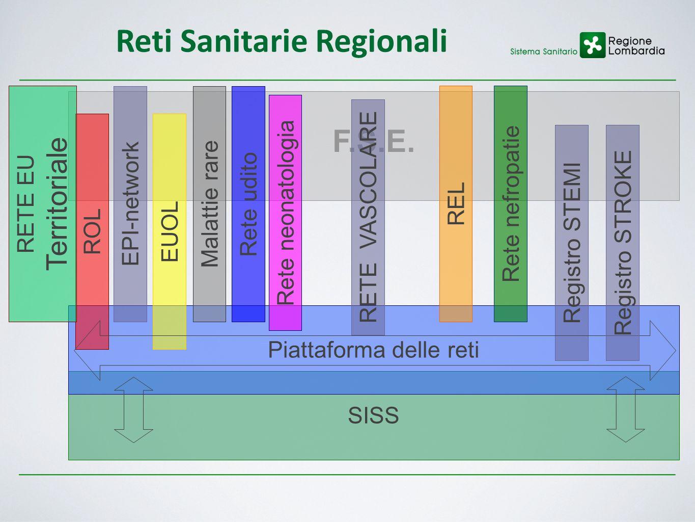 Reti Sanitarie Regionali SISS F.S.E. Piattaforma delle reti ROL REL EPI-network EUOL Registro STEMI Malattie rare Rete udito Rete nefropatie Registro