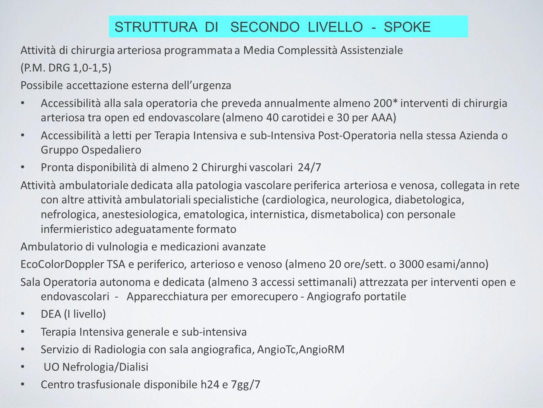 STRUTTURA DI SECONDO LIVELLO - SPOKE Attività di chirurgia arteriosa programmata a Media Complessità Assistenziale (P.M. DRG 1,0-1,5) Possibile accett