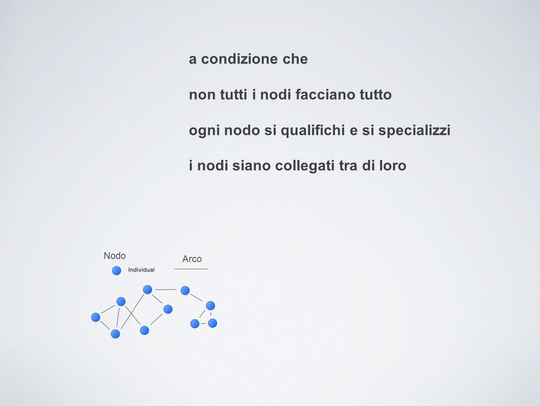 a condizione che non tutti i nodi facciano tutto ogni nodo si qualifichi e si specializzi i nodi siano collegati tra di loro Nodo Arco