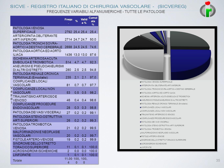 35 FREQUENZE VARIABILI ALFANUMERICHE - TUTTE LE PATOLOGIE
