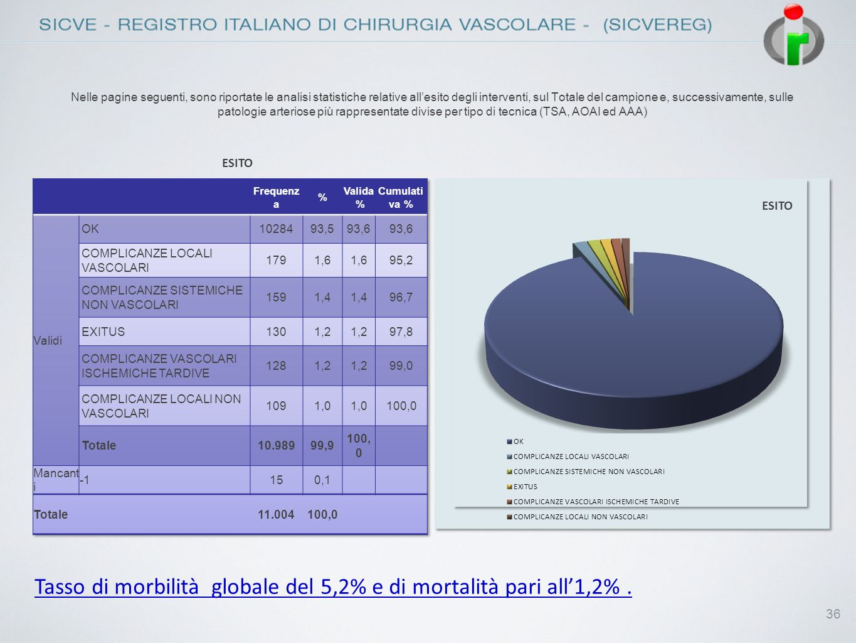 36 Nelle pagine seguenti, sono riportate le analisi statistiche relative allesito degli interventi, sul Totale del campione e, successivamente, sulle