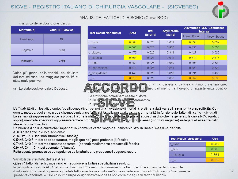 37 ANALISI DEI FATTORI DI RISCHIO (Curva ROC) Riassunto dellelaborazione dei casi Valori più grandi delle variabili del risultato del test indicano un