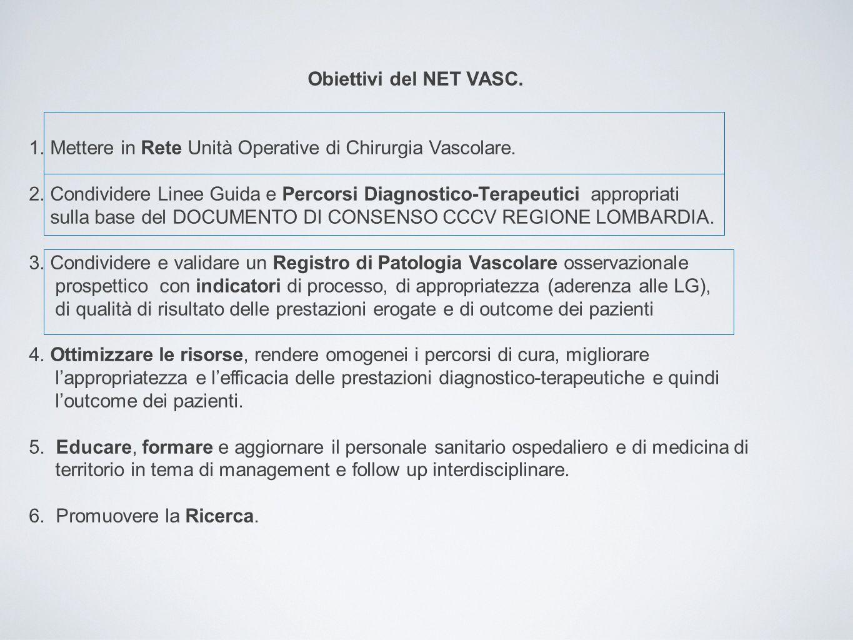 Obiettivi del NET VASC. 1. Mettere in Rete Unità Operative di Chirurgia Vascolare. 2. Condividere Linee Guida e Percorsi Diagnostico-Terapeutici appro