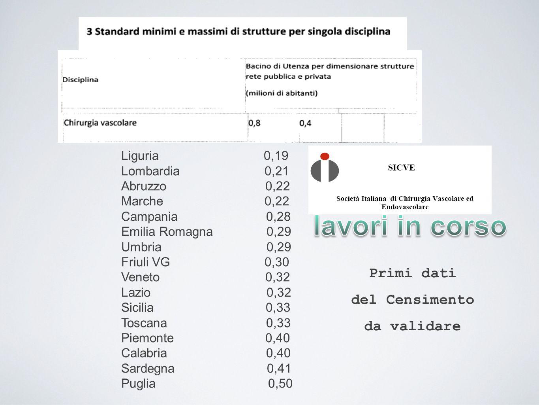 Liguria 0,19 Lombardia 0,21 Abruzzo 0,22 Marche 0,22 Campania 0,28 Emilia Romagna 0,29 Umbria 0,29 Friuli VG 0,30 Veneto 0,32 Lazio 0,32 Sicilia 0,33