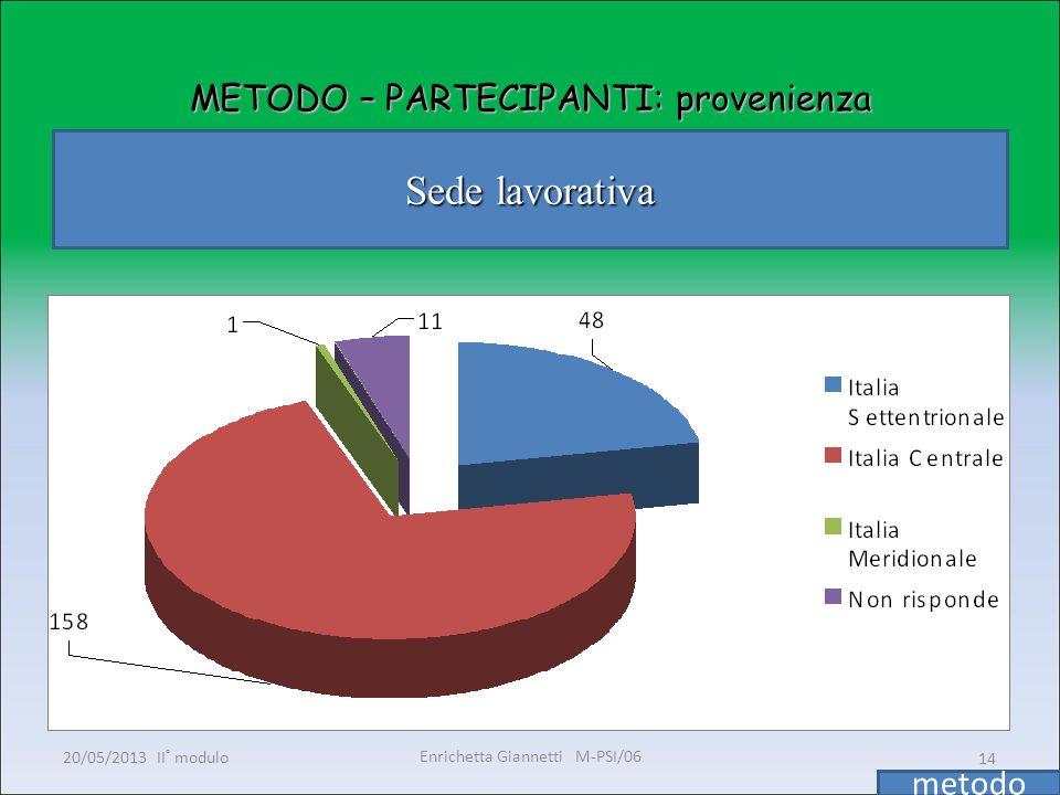 Enrichetta Giannetti M-PSI/06 20/05/2013 II° modulo14 METODO – PARTECIPANTI: provenienza Sede lavorativa metodo