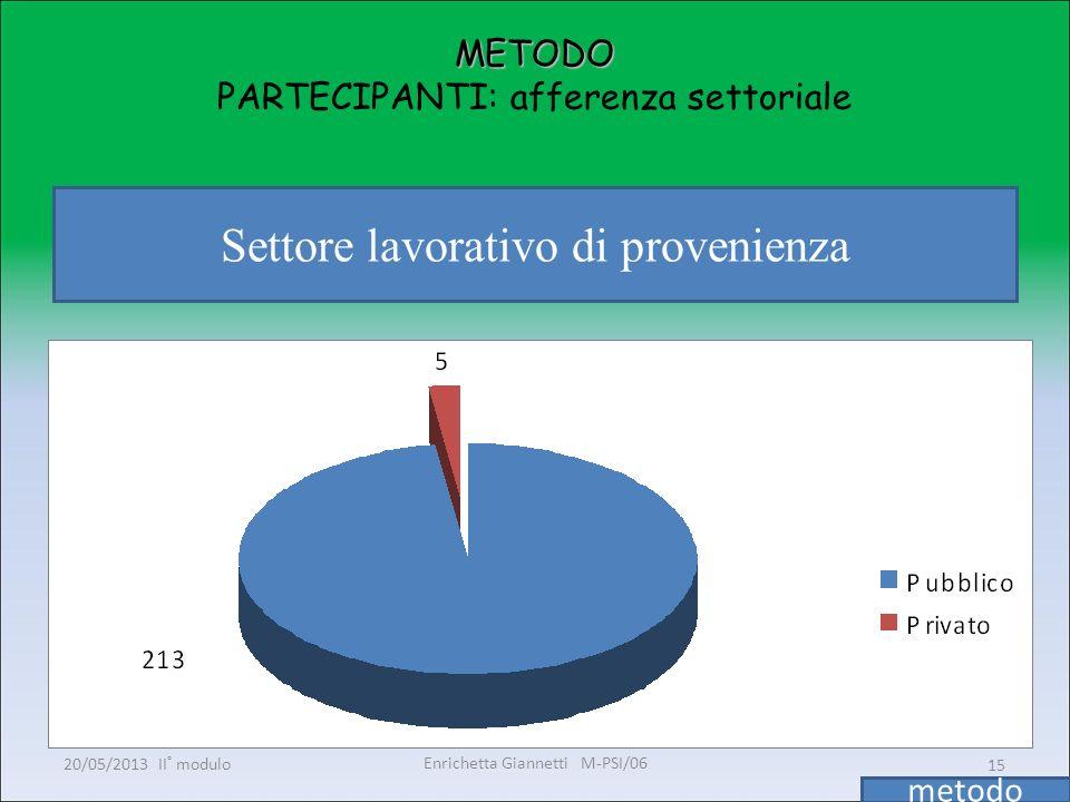 Enrichetta Giannetti M-PSI/06 20/05/2013 II° modulo15 METODO METODO PARTECIPANTI: afferenza settoriale Settore lavorativo di provenienza metodo