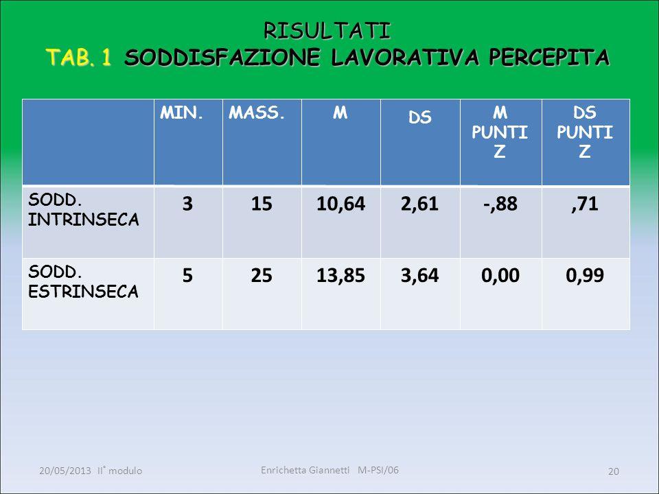 Enrichetta Giannetti M-PSI/06 20/05/2013 II° modulo20 RISULTATI TAB. 1 SODDISFAZIONE LAVORATIVA PERCEPITA MIN.MASS.M DS M PUNTI Z DS PUNTI Z SODD. INT