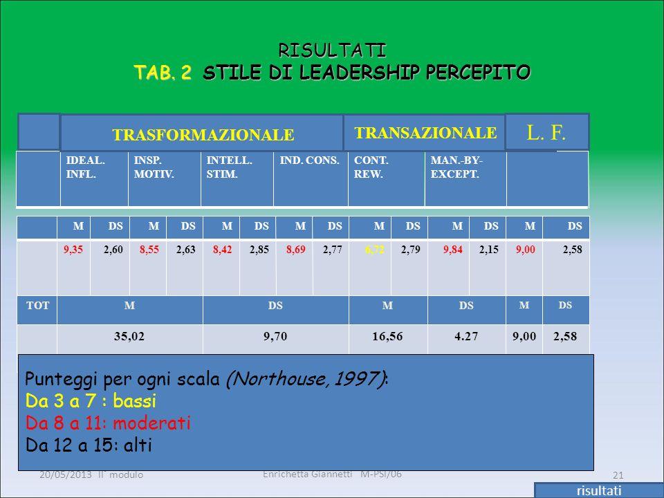 Enrichetta Giannetti M-PSI/06 20/05/2013 II° modulo21 RISULTATI TAB. 2 STILE DI LEADERSHIP PERCEPITO IDEAL. INFL. INSP. MOTIV. INTELL. STIM. IND. CONS