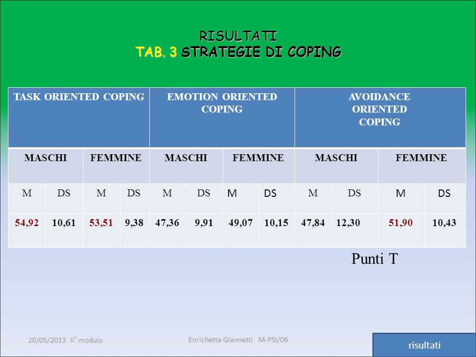 Enrichetta Giannetti M-PSI/06 20/05/2013 II° modulo22 RISULTATI TAB. 3 STRATEGIE DI COPING TASK ORIENTED COPINGEMOTION ORIENTED COPING AVOIDANCE ORIEN