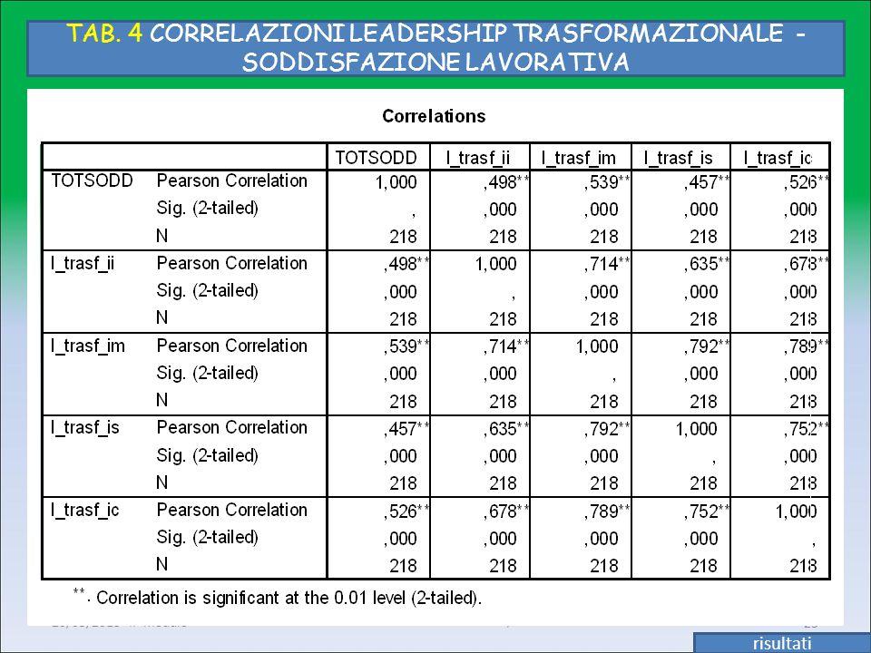 Enrichetta Giannetti M-PSI/06 20/05/2013 II° modulo23 TAB. 4 CORRELAZIONI LEADERSHIP TRASFORMAZIONALE - SODDISFAZIONE LAVORATIVA risultati