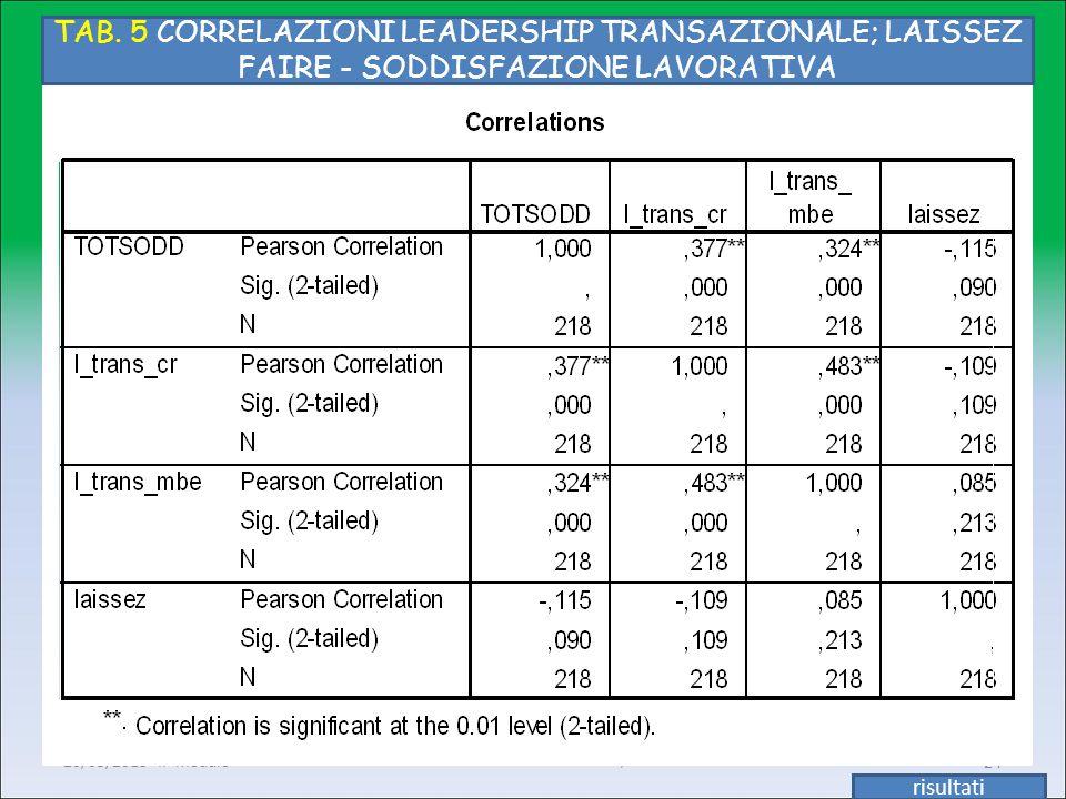 Enrichetta Giannetti M-PSI/06 20/05/2013 II° modulo24 TAB. 5 CORRELAZIONI LEADERSHIP TRANSAZIONALE; LAISSEZ FAIRE - SODDISFAZIONE LAVORATIVA risultati